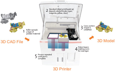 What can 3d printing technology bring us as i learn 3d printing process