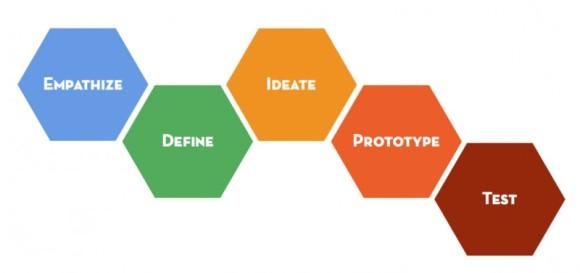 dschool_design_thinking-940x444