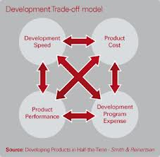 Development trade-off model