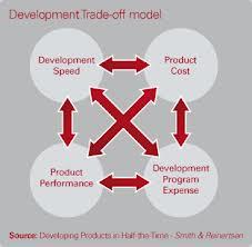 Development trade-off model