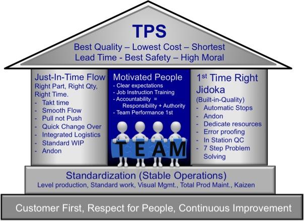 TPS House 1