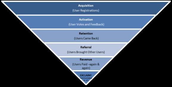 User acquisition & conversion funnel