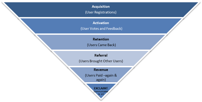 User acquisition & conversion funnel