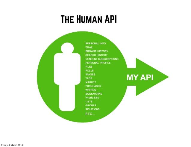 The Human API