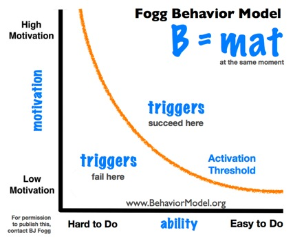 Behavior Model