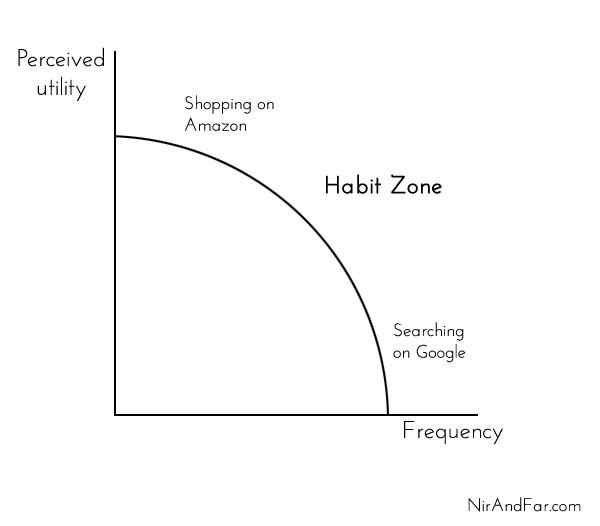 habit-zone2
