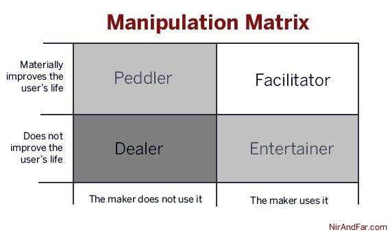 Manipmatrix