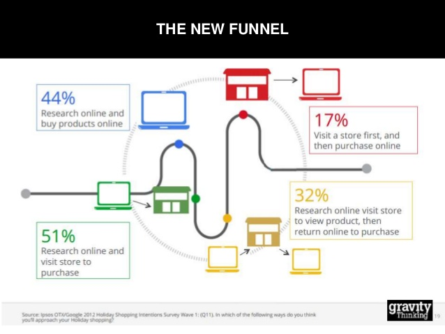 purechannelapps-and-gravity-thinking-present-omnichannel-retail-5-638