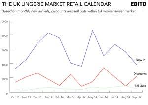 UK-lingerie-market-retail-calendar