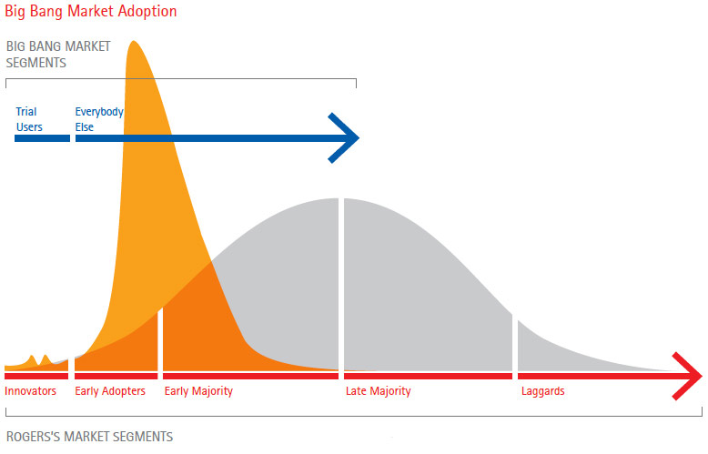 Accenture-Big-Bang-Market-Adoption-Graph-large
