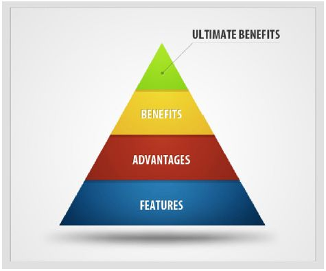 Benefits-pyramid-pic