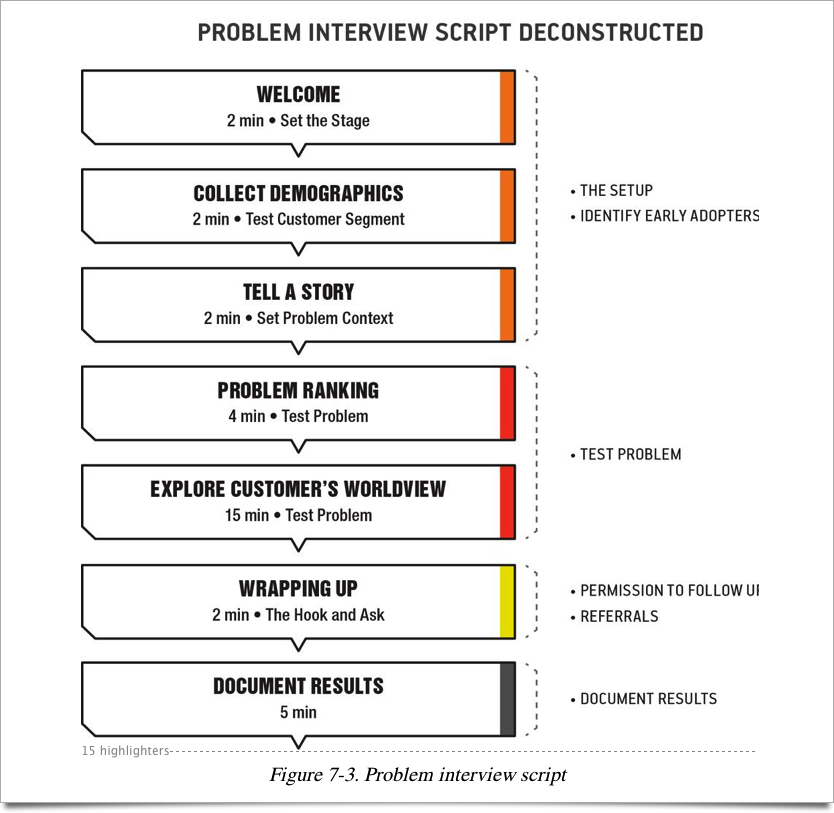 Problem solution essay format