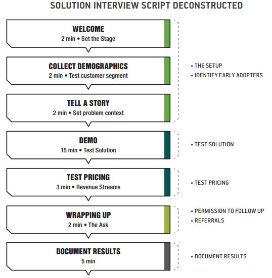 solution_interview