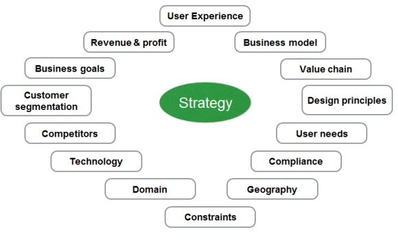 Strategy inputs