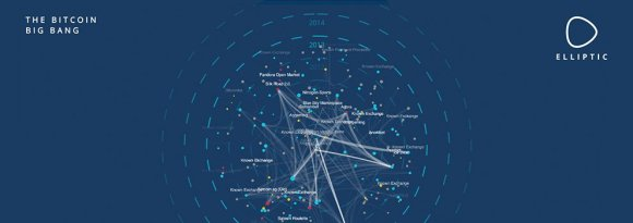 elliptic-launches-anti-money-laundering-visualization-tool