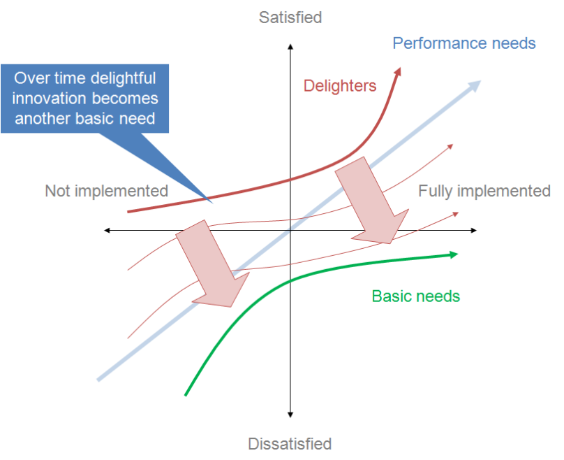 Kano_model_showing_transition_over_time