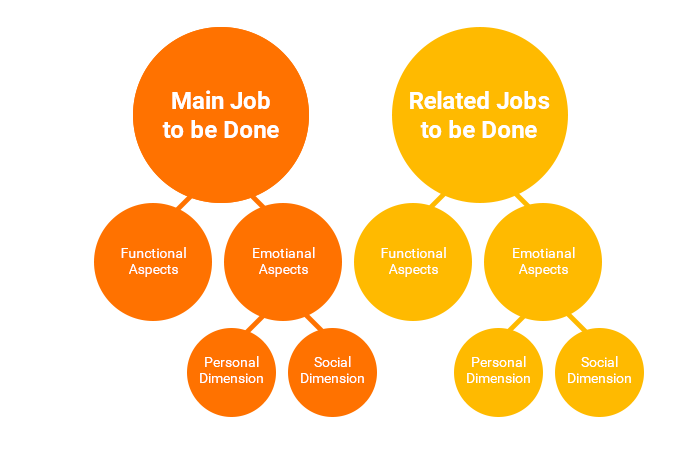Jobs main - related