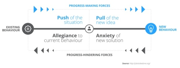 progress-making-forces-diagram