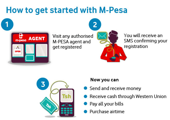 how-to-get-started-with-m-pesa_9c15aaefd2e1bf2b764cf7b295ed365d