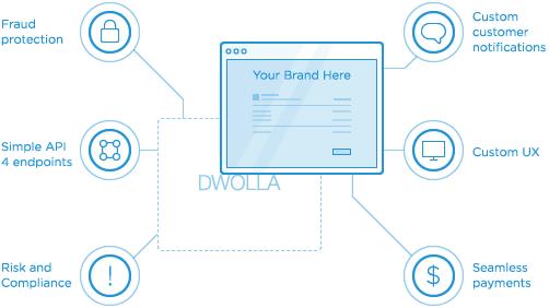dwolla-white-label-api