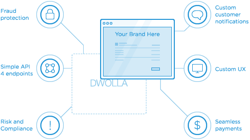 dwolla-white-label-api