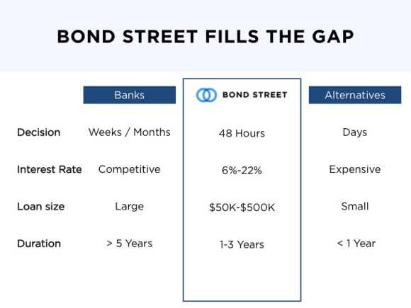 bond-street-v2
