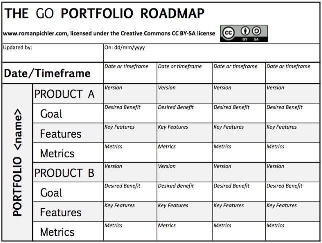 the-go-porfolio-roadmap-template