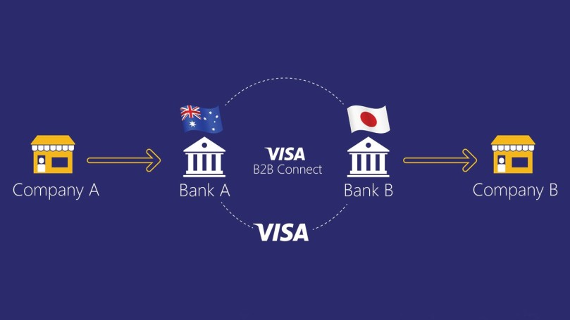 visa-b2b-connect