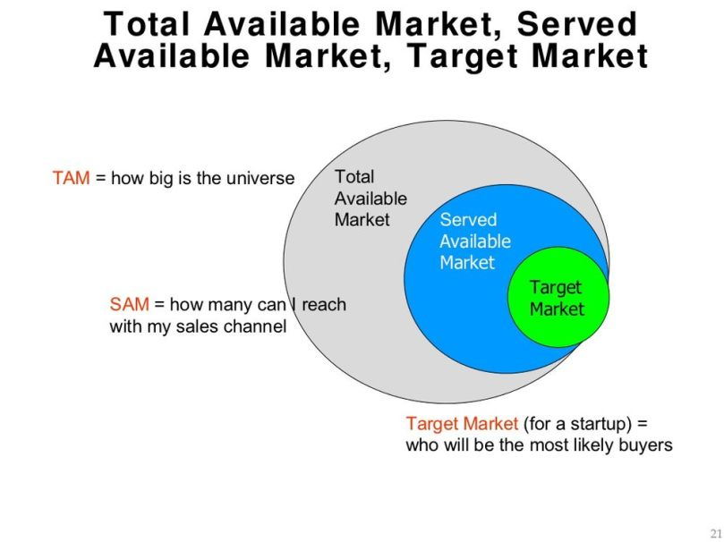 1000px-tam-sam-market