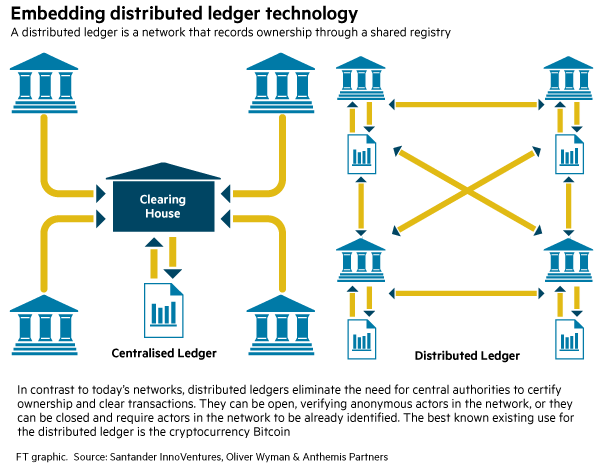 shared-ledger